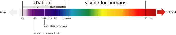 Licht_Spektrum