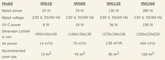 UVG-Tabel